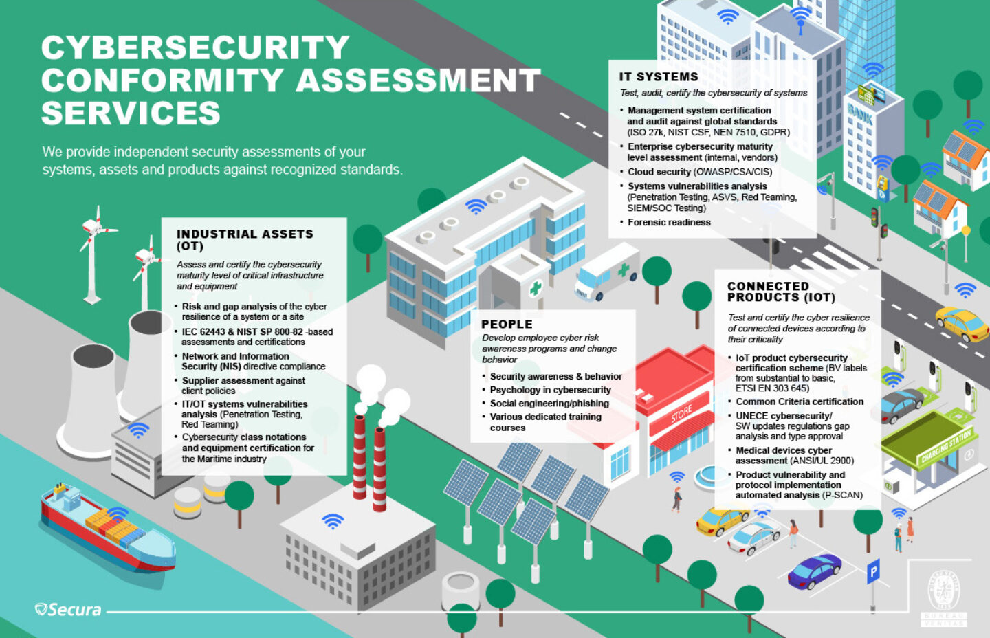 BV Cybersecurity conformity assessment services infographics