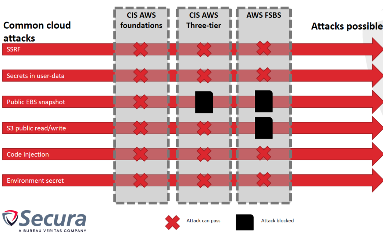 Cloud compliance image 1