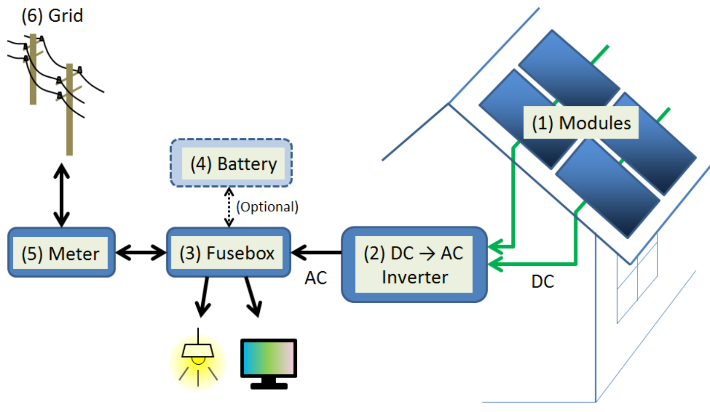 Pv system schematics residential eng