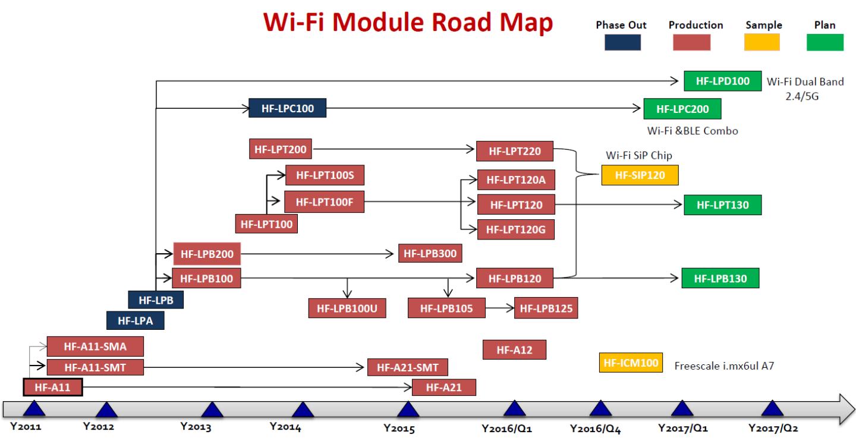 Wifi module roadmap